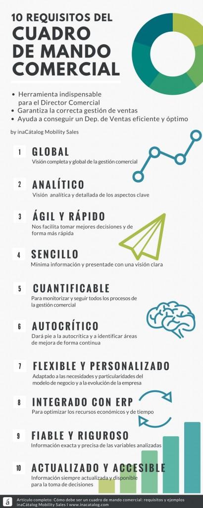 Infografia 10 REQUISITOS DEL CUADRO DE MANDO COMERCIAL